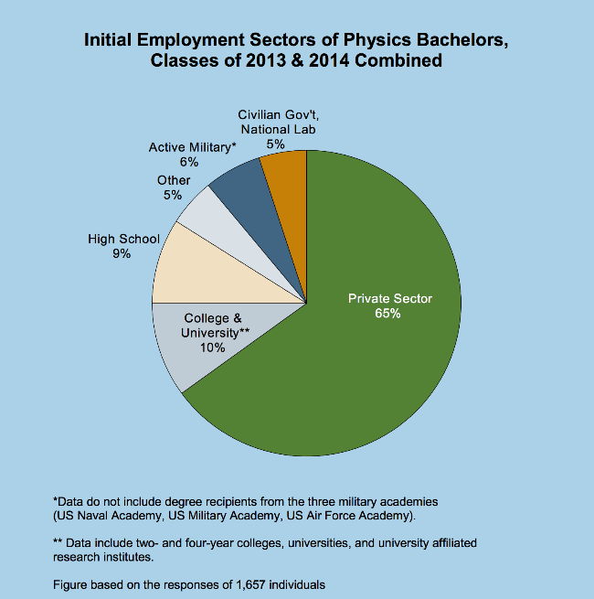 Intial Employment Sectors of Physics Bachelors