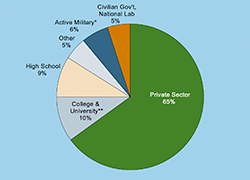 Initial Employment Sectors for Physics Bachelors