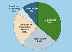 Private Sector Employment for Physics Bachelors