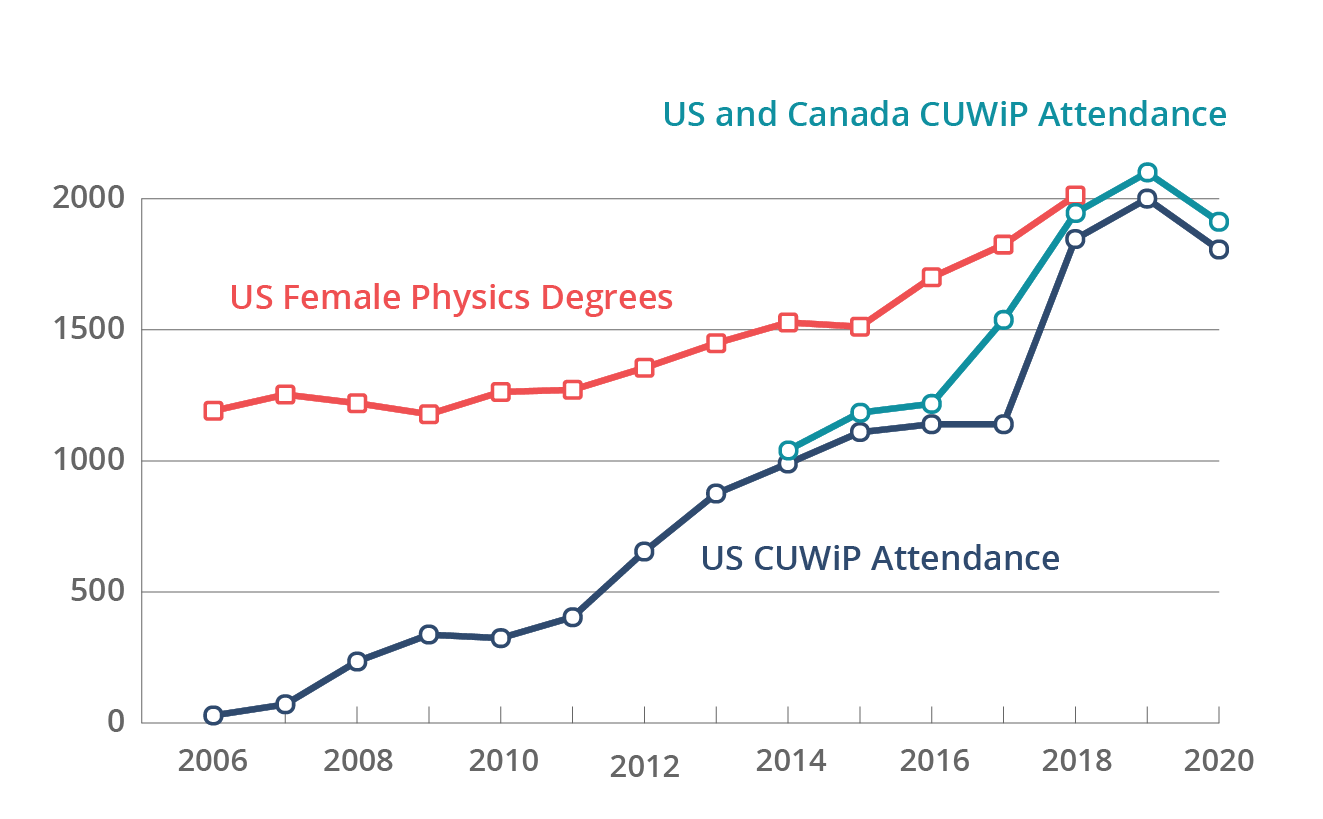 US Physics Degrees Obtained by Women Increased as Attendance for CUWiP Increased
