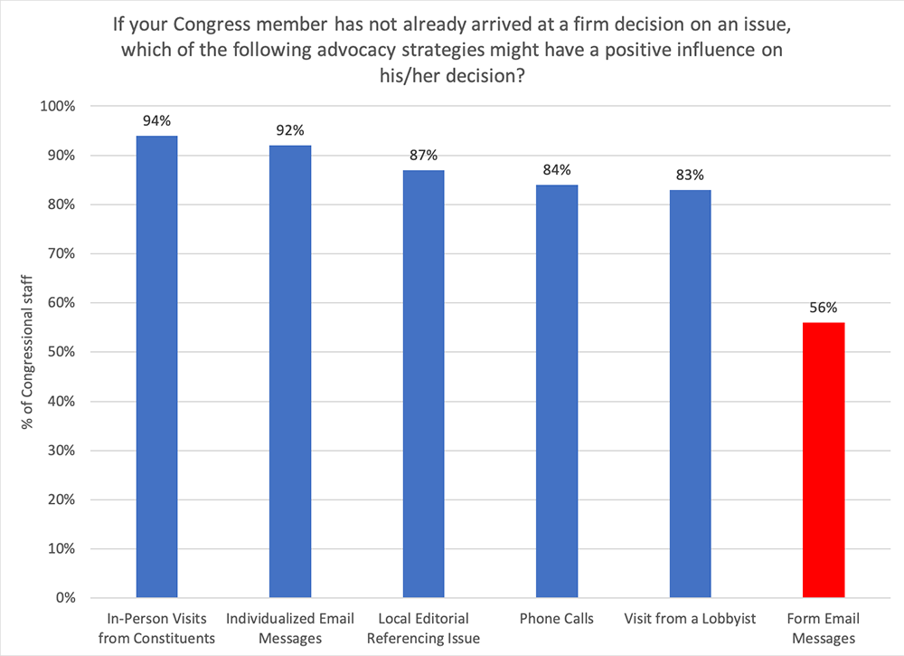 Congress member decision issue graph