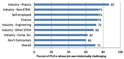 AIP industrial physics career chart