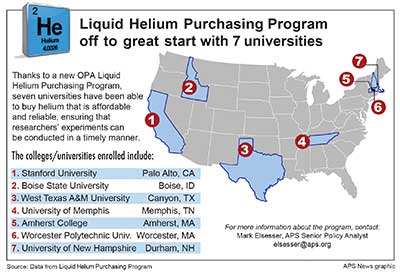 Liquid helium graphic