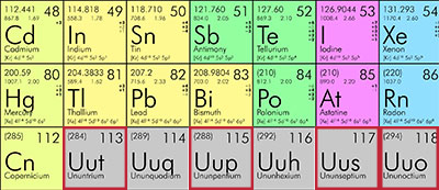 Portion of the periodic table.